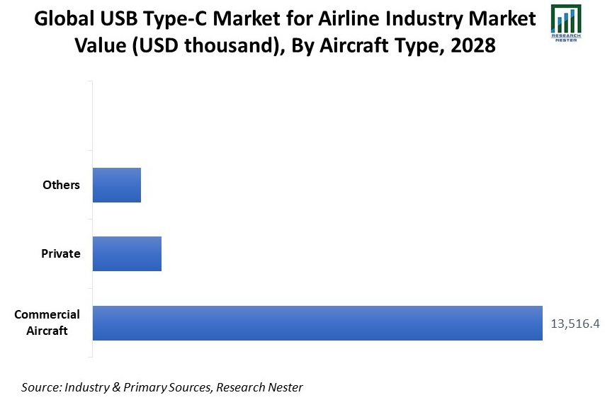 Global-USB-Type-C-Market-for-Airline-Industry-Market-Value