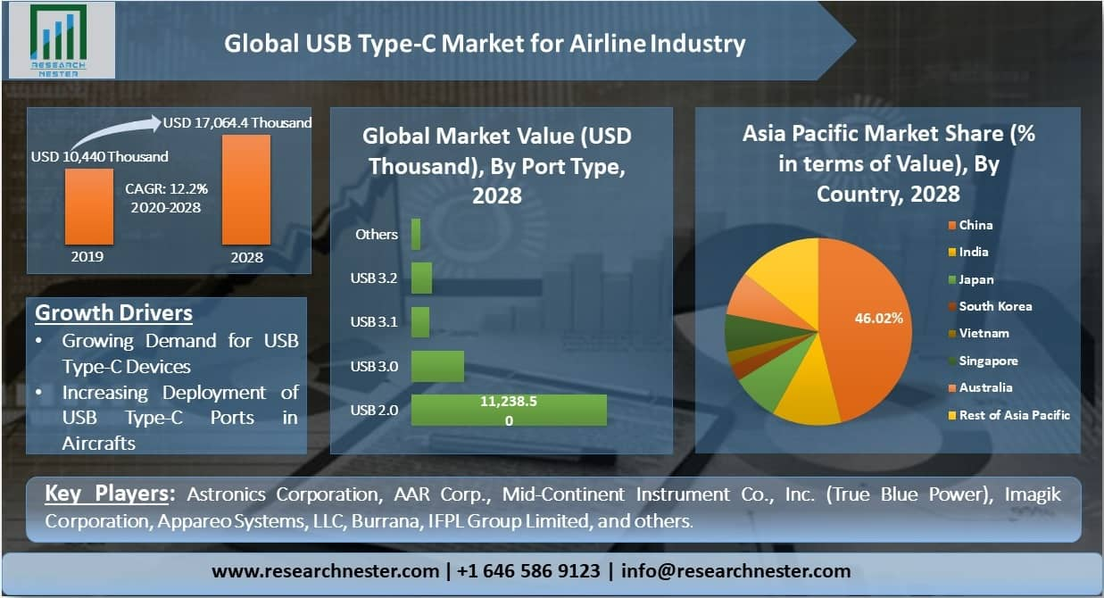 Global-USB-Type-C-Market-for-Airline-Industry