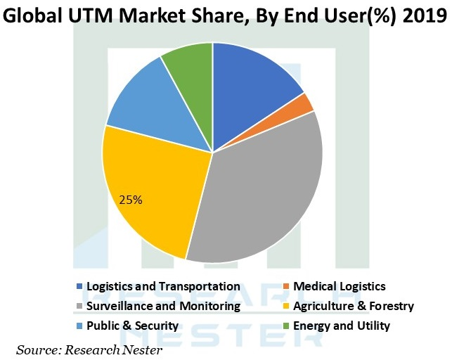/Global-UTM-Market