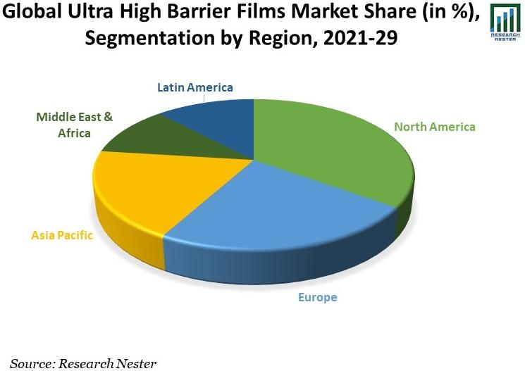 Global-Ultra-High-Barrier-Films-Market-Share
