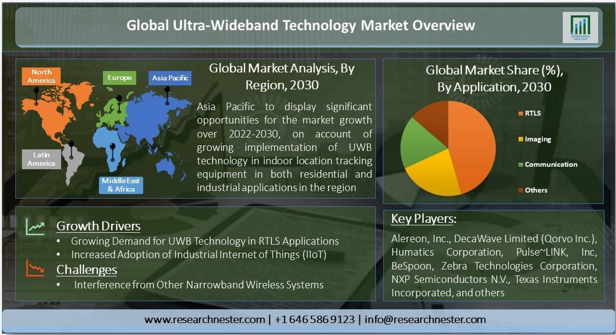 Ultra-Wideband Technology Market