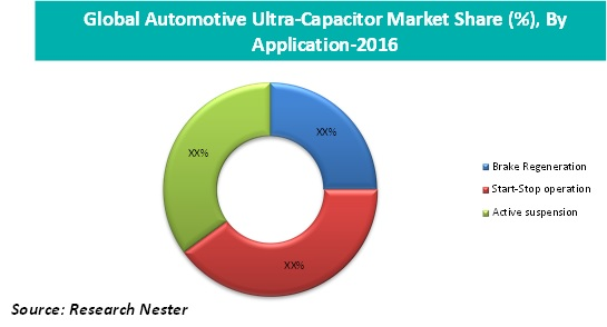 Automotive Ultra-Capacitor Market