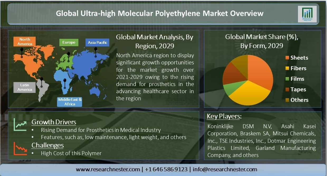 Global-Ultra-high-Molecular-Polyethylene-Market-Overview