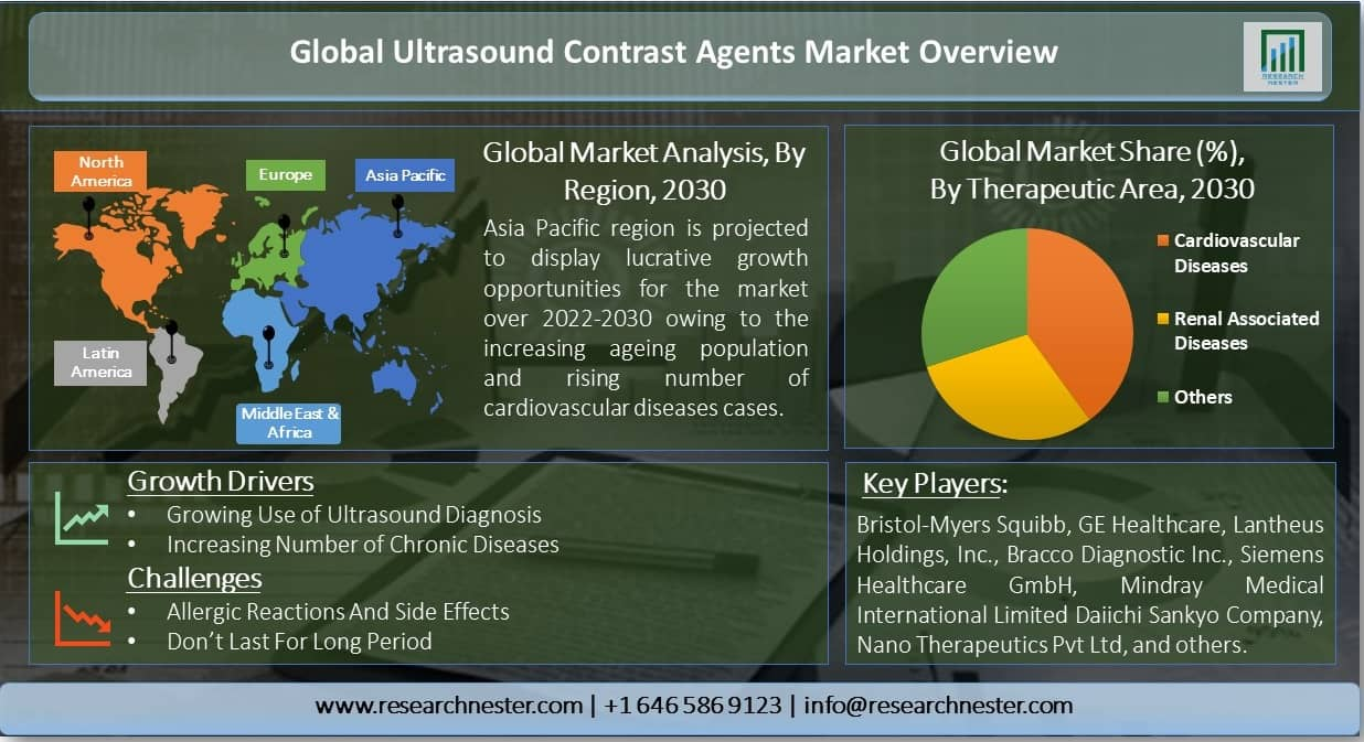 Ultrasound-Contrast-Agents-Market-Overview