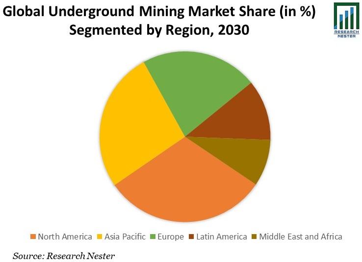 Underground Mining Market