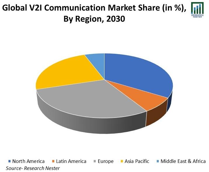 /Global-V2I-Communication-Market-Share