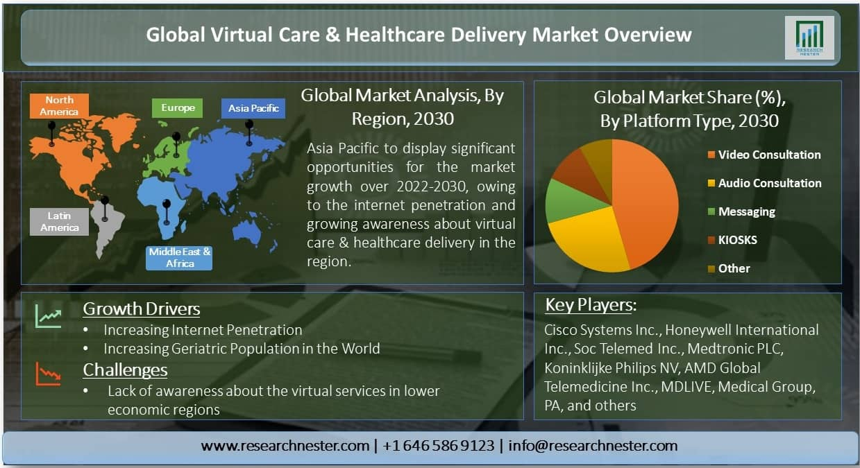 Virtual Care & Healthcare Delivery Market
