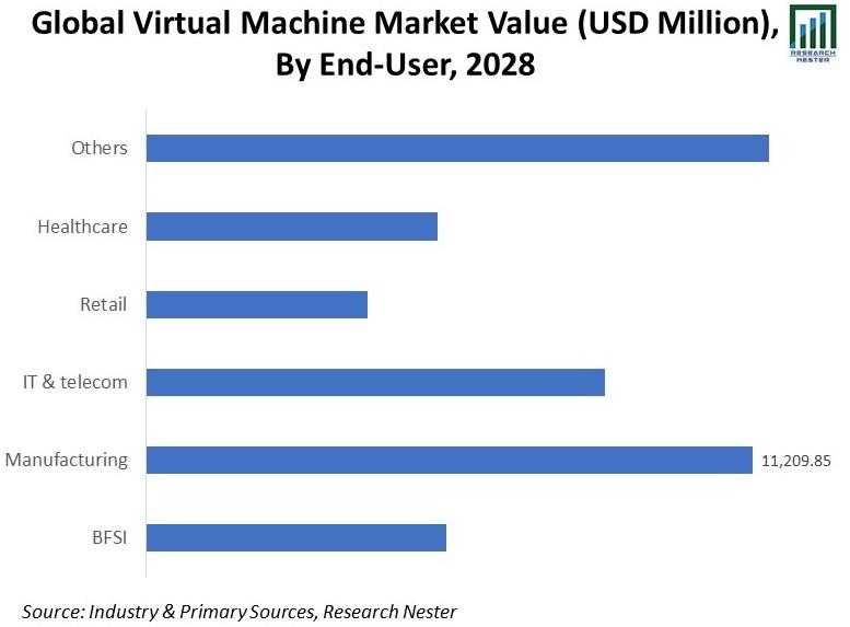 Global-Virtual-Machine-Market-Value