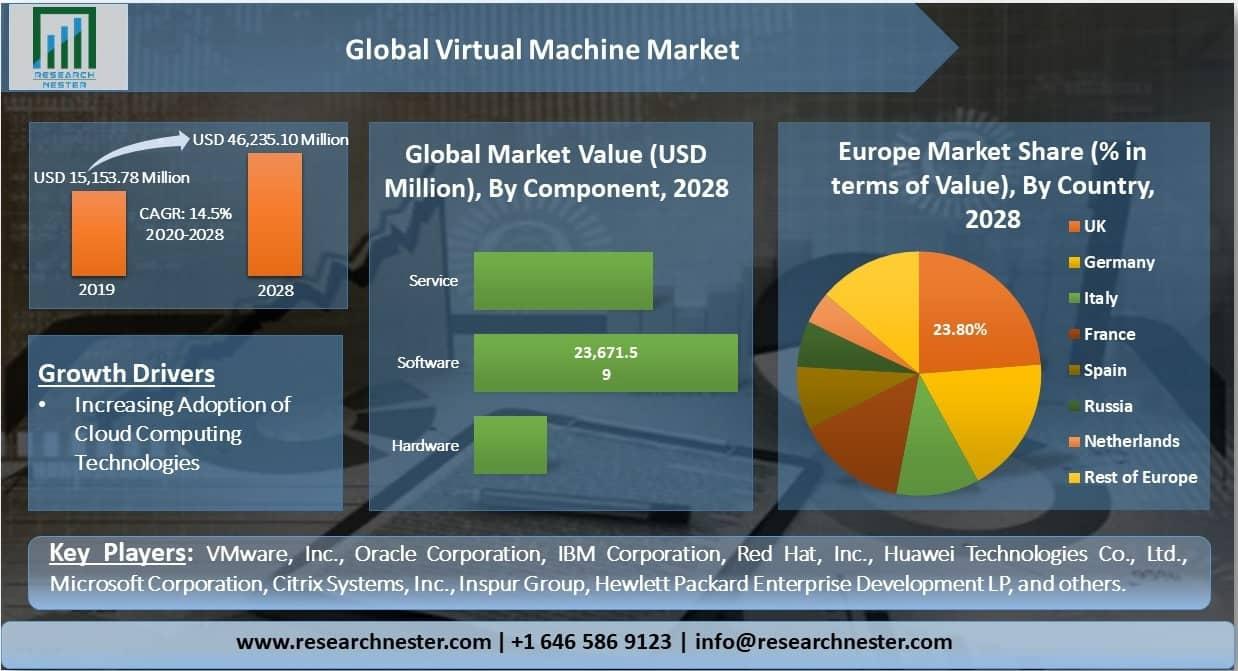 Global-Virtual-Machine-Market