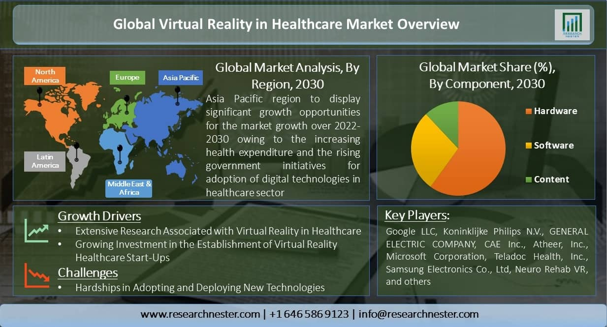 Global-Virtual-Reality-in-Healthcare-Market-Overview