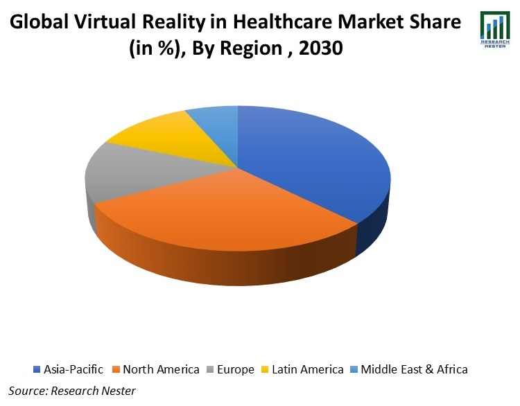 Global-Virtual-Reality-in-Healthcare-Market-Share
