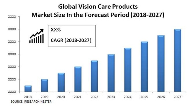 Vision Care Products market size