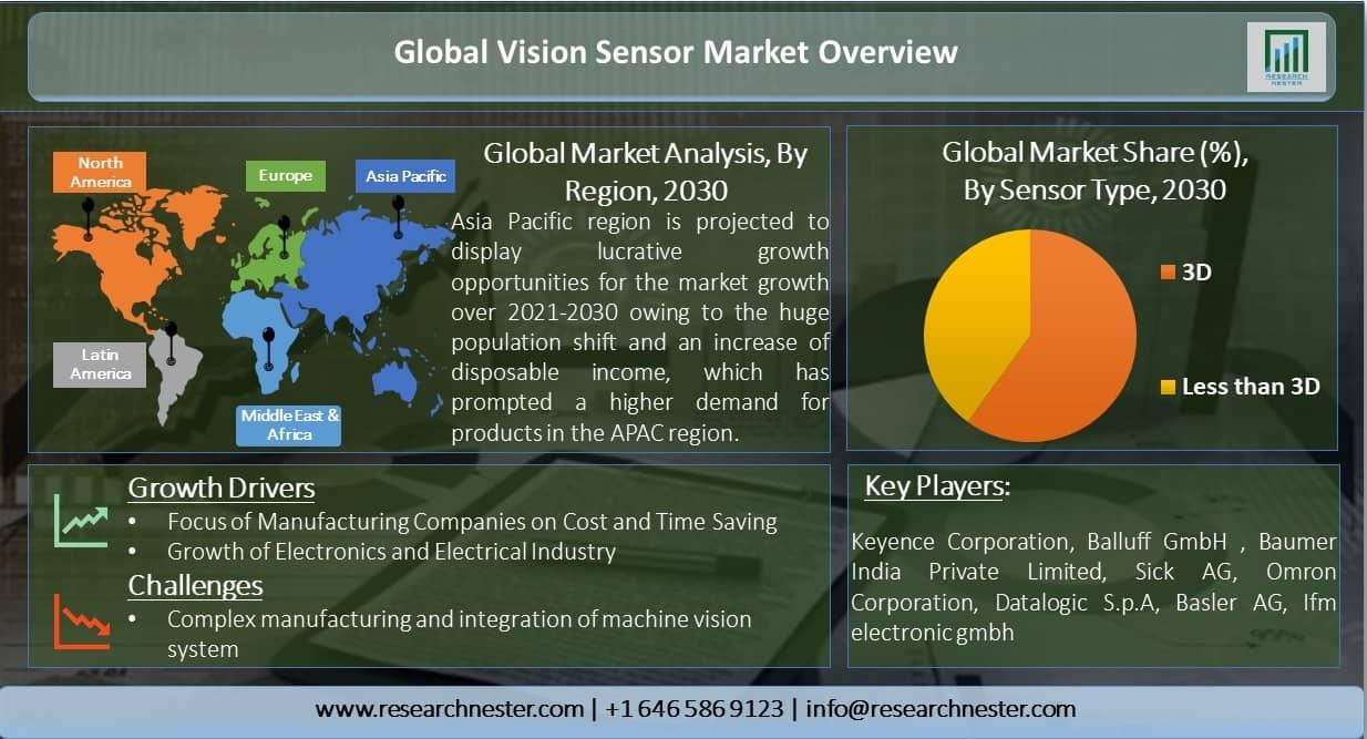 Global-Vision-Sensor-Market-Overview