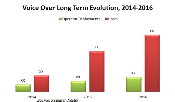 voice over long term Evolution market