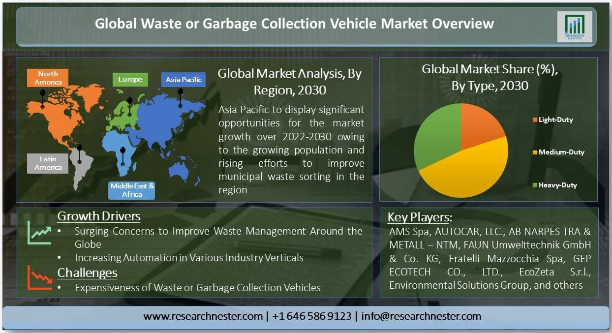 Waste or Garbage Collection Vehicle Market