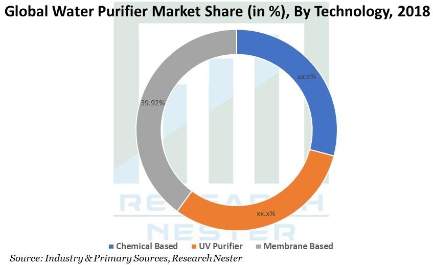 Water Purifier Market Share