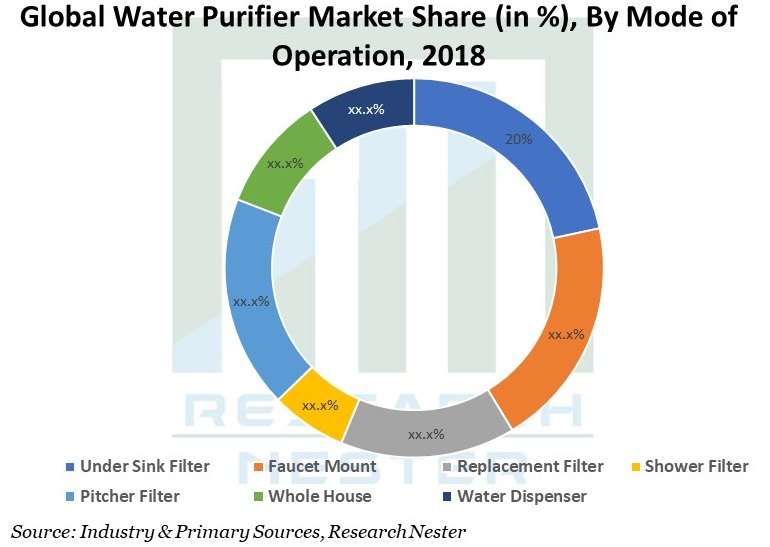 Global Water Purifier Market Share by mode