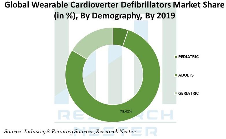Wearable Cardioverter Defibrillators Market Image