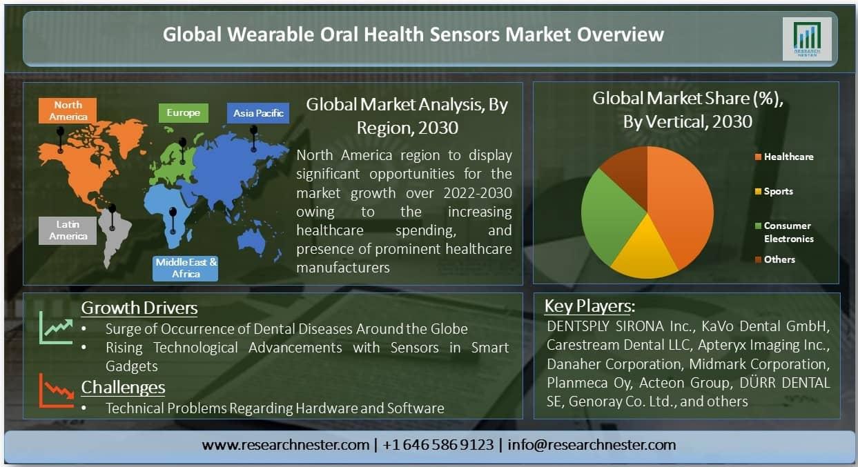 Wearable Oral Health Sensors Market