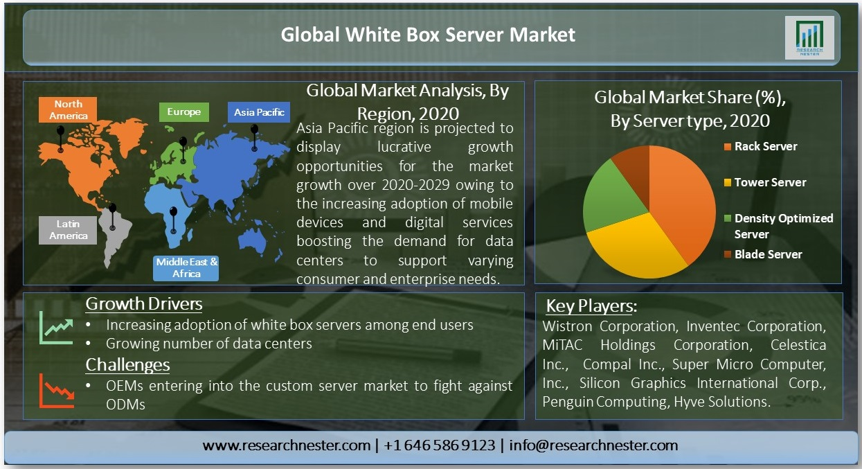 Global-White-Box-Server-Market