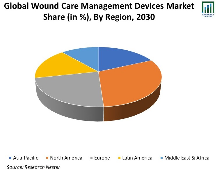 Global-Wound-Care-Management-Devices-Market