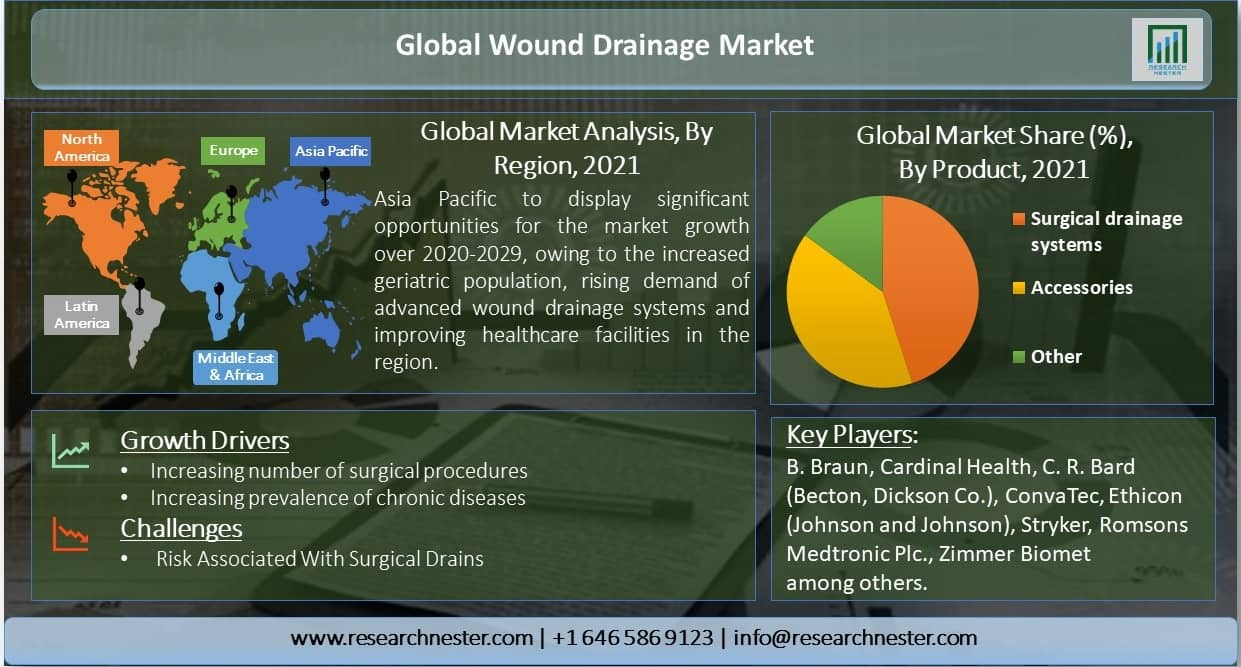 Global-Wound-Drainage-Market