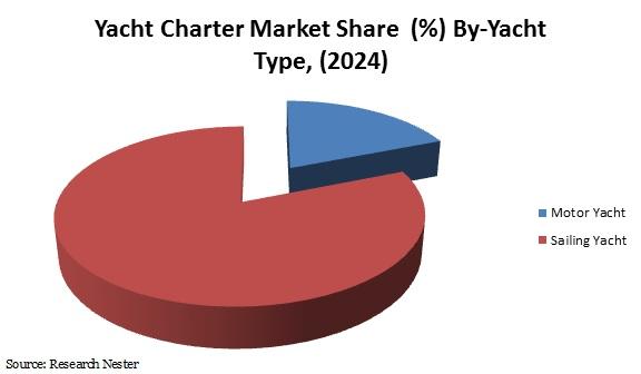 Yacht Charter Market Share