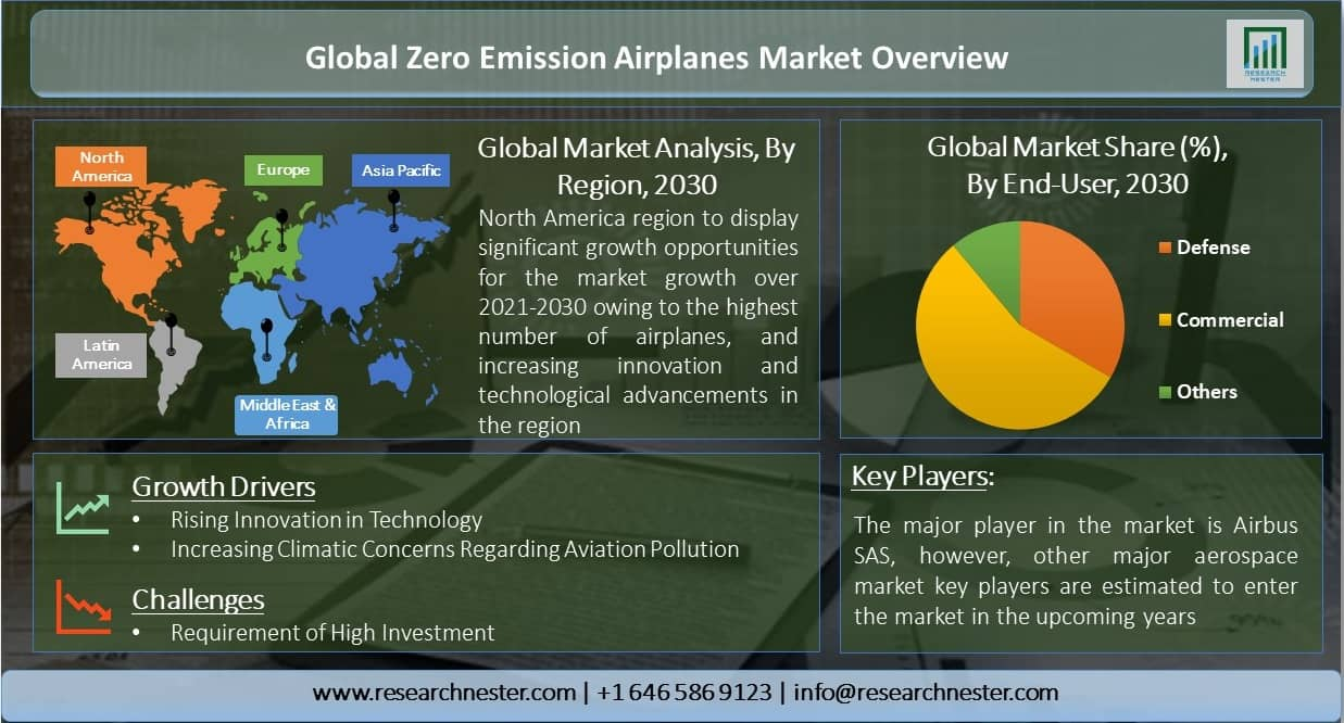 Global-Zero-Emission-Airplanes-Market-Overview