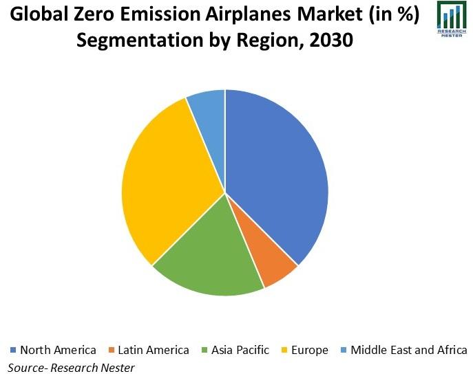 Global-Zero-Emission-Airplanes-Market