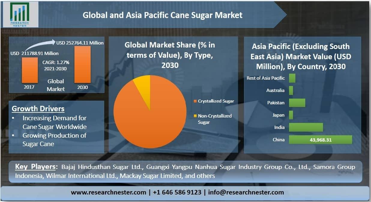 Cane Sugar Market Graph