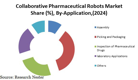 Collaborative Pharmaceutical Robots Market
