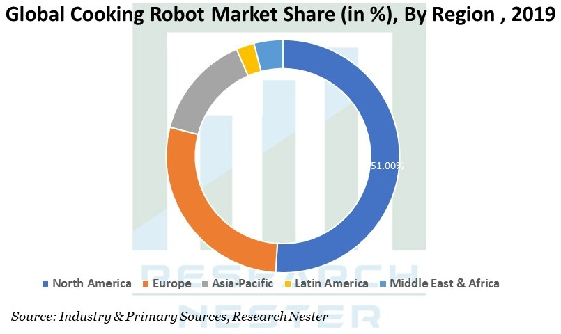 Cooking Robot Market By region
