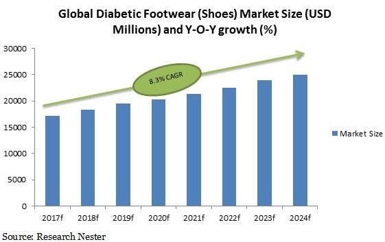 Diabetic footwear market size