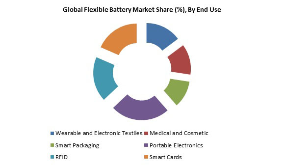 flexible battery market Graph