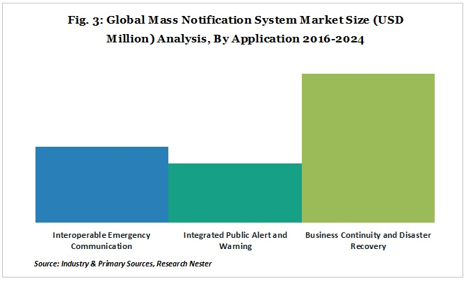 Mass Notification Systems Market Analysis