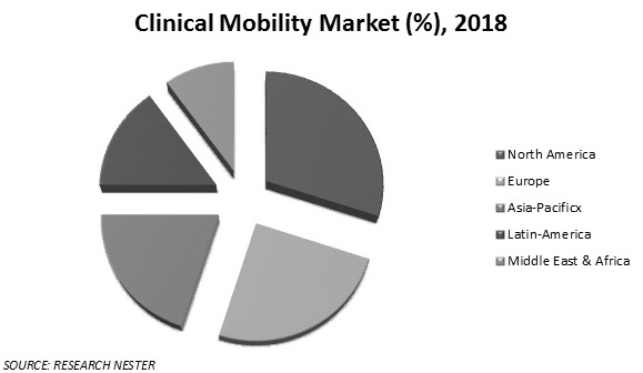 clinical mobility market