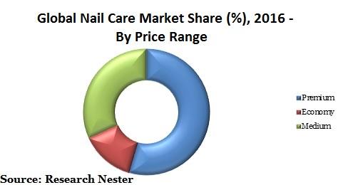 Nail care market