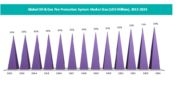 oil & Gas fire protection