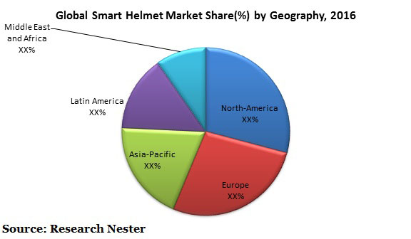 smart helmet market