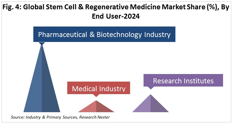 Stem Cell Regenerative