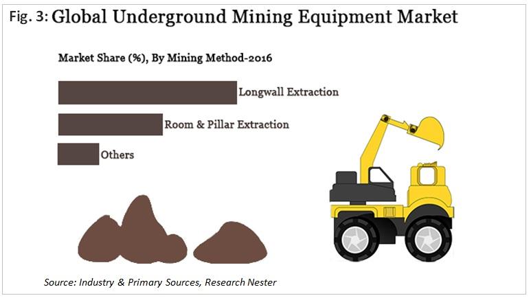 Global Underground Mining Equipment