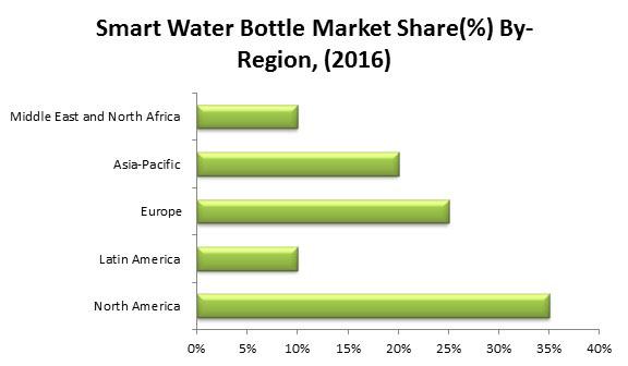 smart water bottle market Graph