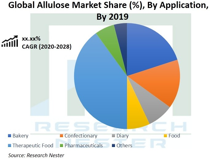 Global_Allulose_Market