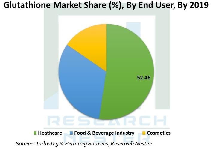 Glutathione-Market