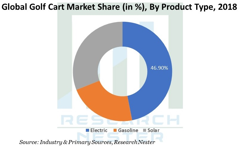 Golf cart industry Graph