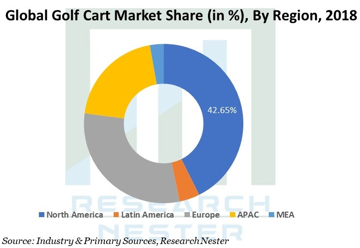 golf cart industry