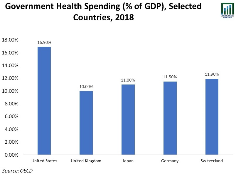 Government-Health-Spending