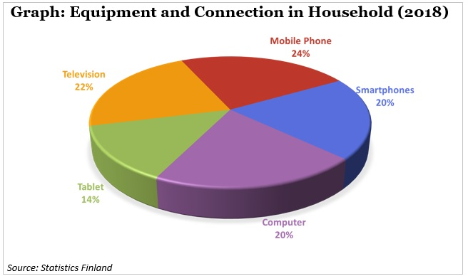 equipment and connection in household