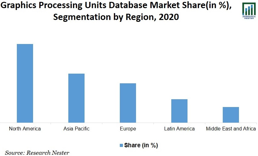 Graphics Processing Units Database Market Size