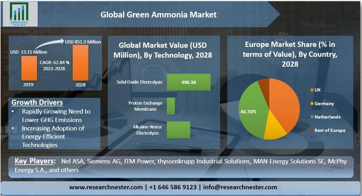 Green Ammonia Market Graph